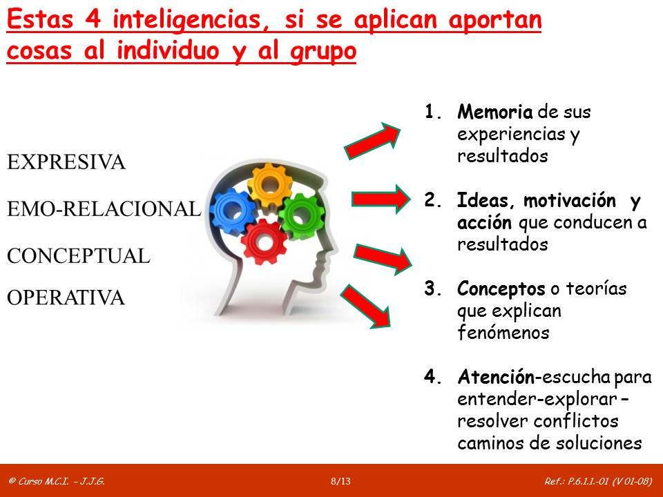 7. Inteligencia colectiva y diseño social 4 inteligencias