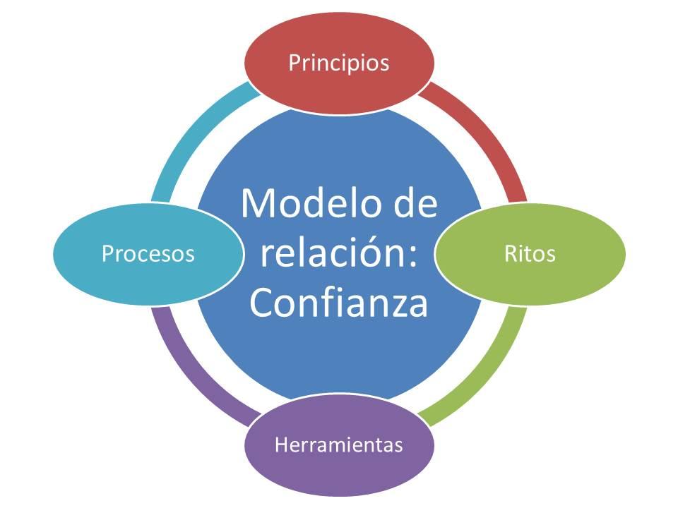 Círculo central rodeado de 4 que hacen referencia a: principios, ritos, herramientas y procesos