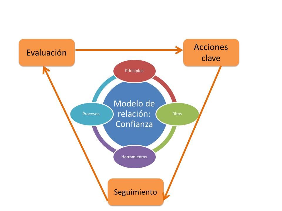 Al gráfico anterior le rodean: acciones clave, Seguimiento y Evaluación